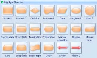 Process Template Flow Chart Shapes