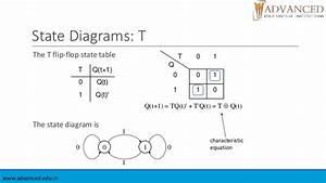 Logic Diagram For T Flip Flop