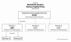 Private Unterlagen Sortieren Struktur : wie du eine venture capital firma gr ndest teil 1 die rechtliche struktur fabian ~ Eleganceandgraceweddings.com Haus und Dekorationen