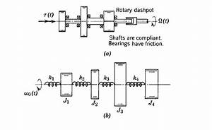 Solved  For The Following Mechanical Systems Involving Fix