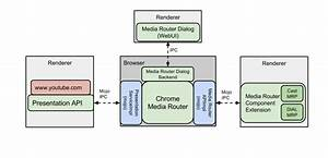 Media Router  U0026 Web Presentation Api