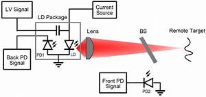 1 Shows A Block Diagram Of A Laser Diode Subject To Optical Feedback