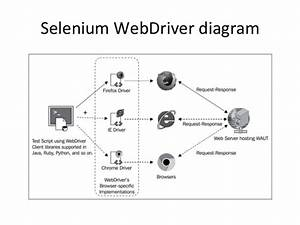 Automated Software Testing Using Selenium Webdriver