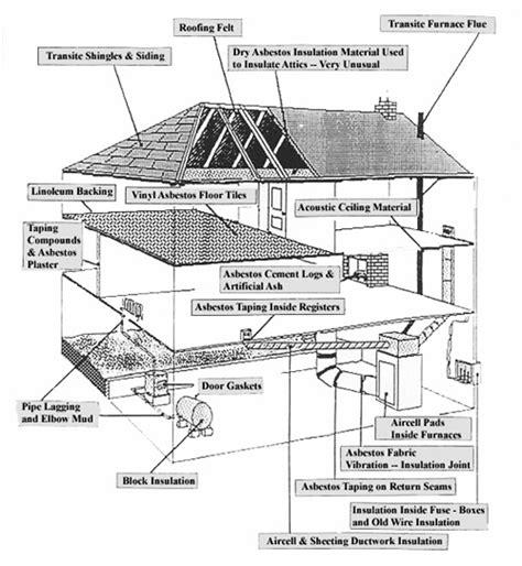 asbestos removal toronto asbestos removal