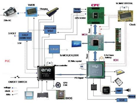 Hardware Microsoft System Specialist