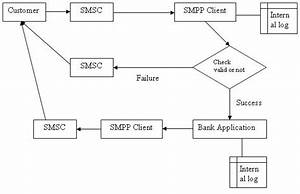 Process Block Diagram For Utility Bill Payment  Message