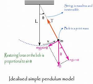 Free Body Diagram Of A Pendulum