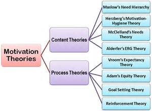 Motivation Theory Definition