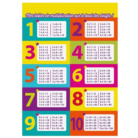 affiche tables de multiplication affiche ludique et