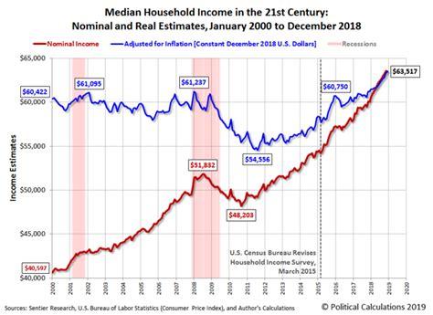 median household income  december  seeking alpha