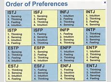 Briggs Myers Personality Test! The Awakened State The