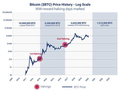 Don't forget that new bitcoins are still mined. Bitcoin Halving 2020: Alles was Sie wissen müssen | Plus500