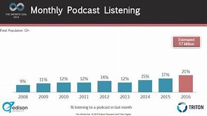 Podcast Statistics Podcasting Listening Listenership Podcasts Monthly