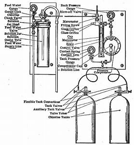 The Project Gutenberg Ebook Of Chlorination Of Water  By