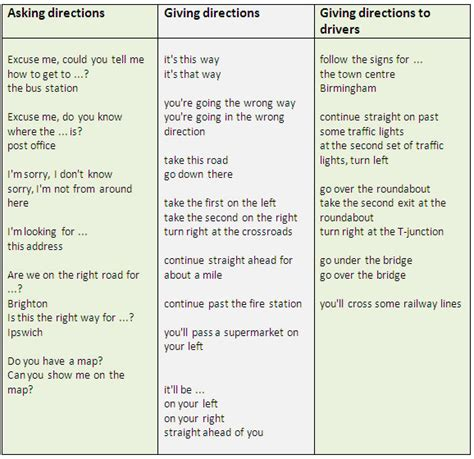 Asking Giving Directions Asking The Way Learn Vocabulary