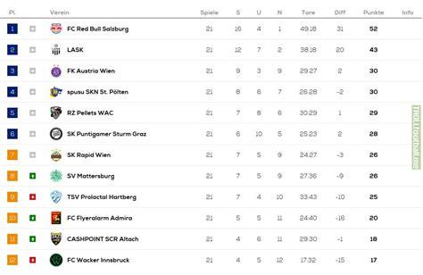 Bundesliga 2020/2021 table, full stats, livescores. Chariyort: Bundesliga 2 Table 2019
