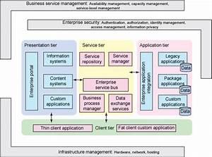 14 Best Images About Enterprise Architecture On Pinterest