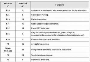 Citro U00ebn C3  Sostituzione Di Un Fusibile - In Caso Di Panne - Citroen C3