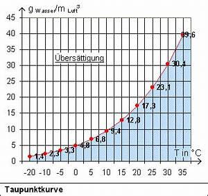 Luftfeuchtigkeit In Wohnräumen Tabelle : das klima der erde wolkenbildung ~ Lizthompson.info Haus und Dekorationen