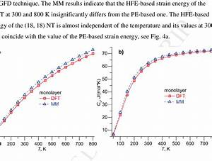 Comparison Of Entropy  S  And Heat Capacity  C V   Of Mos