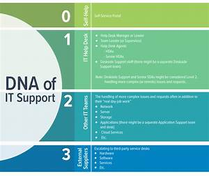 Dna Of It Support  U2013 Everything You Need To Know