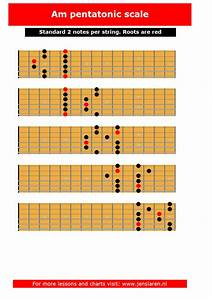 Minor Pentatonic Scales In Positions