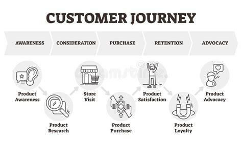 customer service business diagram illustration stock