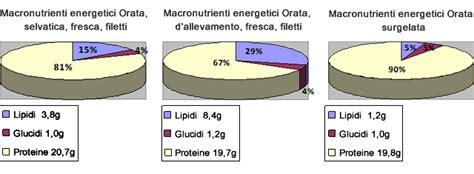 tabelle di composizione chimica e valore energetico degli alimenti orata