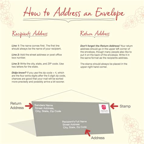 how to address an envelope american greetings
