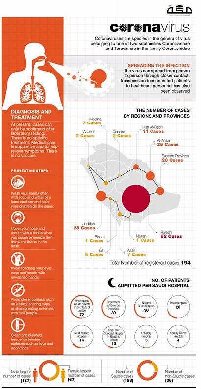 Infographic Coronavirus Visual Infographics Ly Virus Transcript