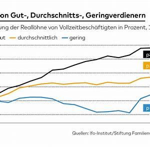 Steuern Berechnen Lohn : ifo analyse das m rchen von der wachsenden ungleichheit welt ~ Themetempest.com Abrechnung