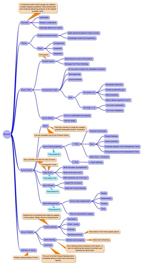 Best Mind Mapping Software The 25 Best Mind Mapping Software Ideas On
