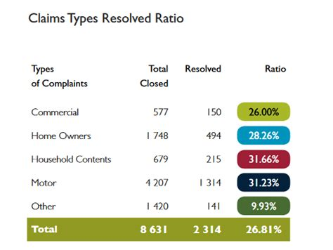 The Types Of Insurance Claims Disputes That Are Most