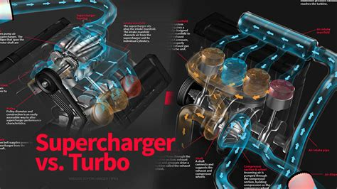 whats  difference   supercharger  turbo