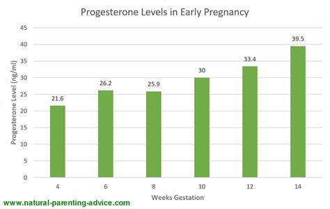 cuisine le roi merlin progesterone levels normal range 28 images 10 signs