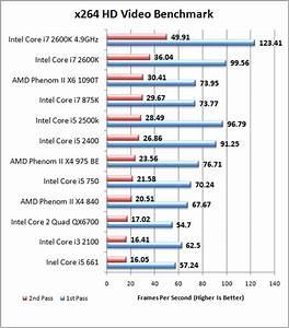 Intel Unveils Bridge Core I7 2600k I5 2500k I5