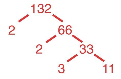Prime Factors Calculator   Inch Calculator