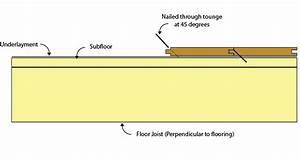 Flooring 101  Installing Hardwood Basics