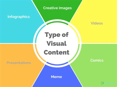 The Beginner's Guide To Visual Content Infographic. Best Investments For Physical Activity Infographic Creation Steps Banners Download Free Banner Taste Book Of Food Agency Business Events Plugin