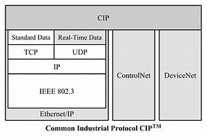 Industrial Ethernet Guide - Ethernet  Ip