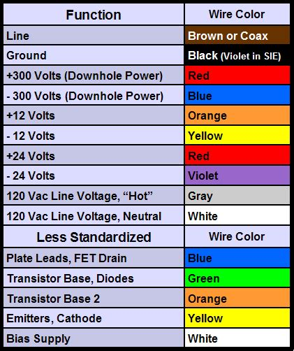 analogs surface wiring color codes
