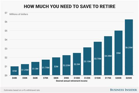 How To Calculate How Much Money You Need To Retire