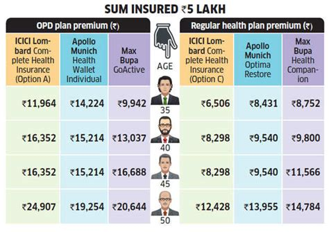 Best health insurance for americans in india. New India Health Insurance Premium Chart - Reviews Of Chart