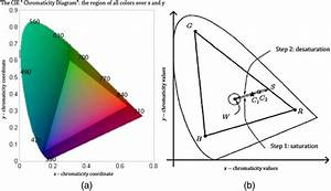 A  Cie 1931  X  Y  Chromaticity Diagram And  B  The Horseshoe Solid