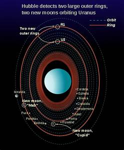 Scientific Explorer: Our Solar System Part 9: Uranus
