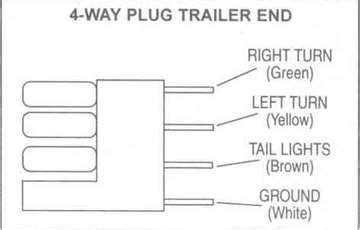 Trailer Wiring Diagram For 4 Way 5 6 by Collection 4 Way Trailer Wiring Diagram Pictures