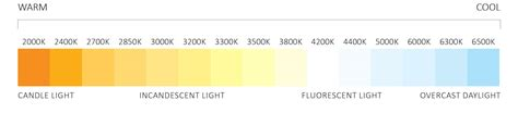 what is color temperature correlated color temperature elemental led