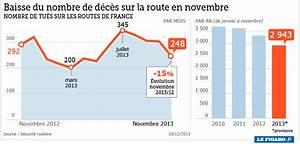 Nombre De Mort Sur La Route : forte baisse du nombre de morts sur les routes en novembre ~ Medecine-chirurgie-esthetiques.com Avis de Voitures