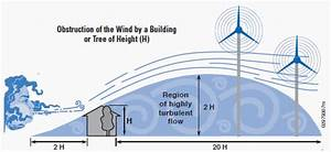 How Do I Choose The Best Site For My Wind Turbine