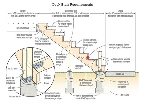 how to build a pipe l avoiding deck stair defects jlc online decks